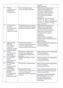 Банк данных распространения педагогического опыта_2
