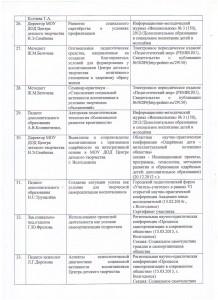 Банк данных распространения педагогического опыта_5