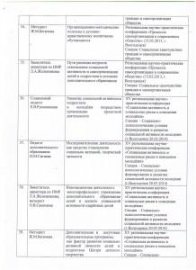Банк данных распространения педагогического опыта_6
