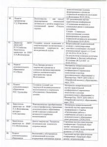 Банк данных распространения педагогического опыта_7